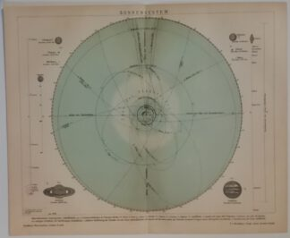 Sonnensystem -Lithographie 1895