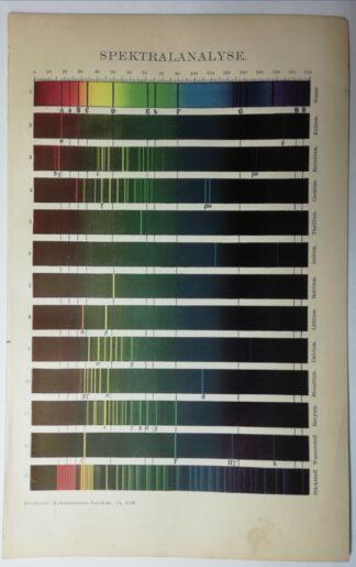 Spektralanalyse – Lithographie 1895